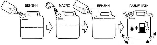 Как смешать бензин и масло?