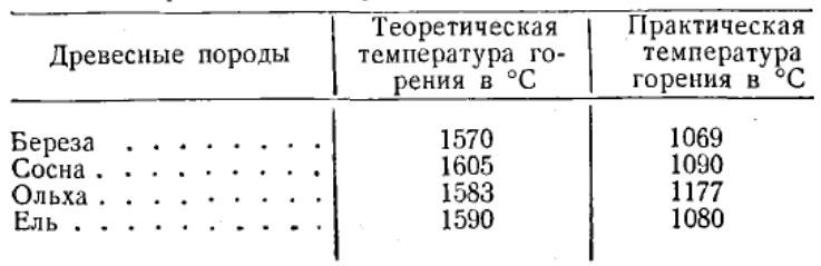 Таблица температуры горения древесины, минимум максимум