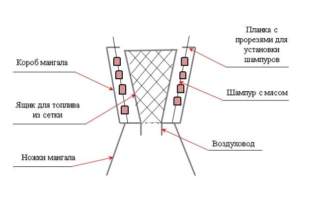 Чертеж вертикального мангала